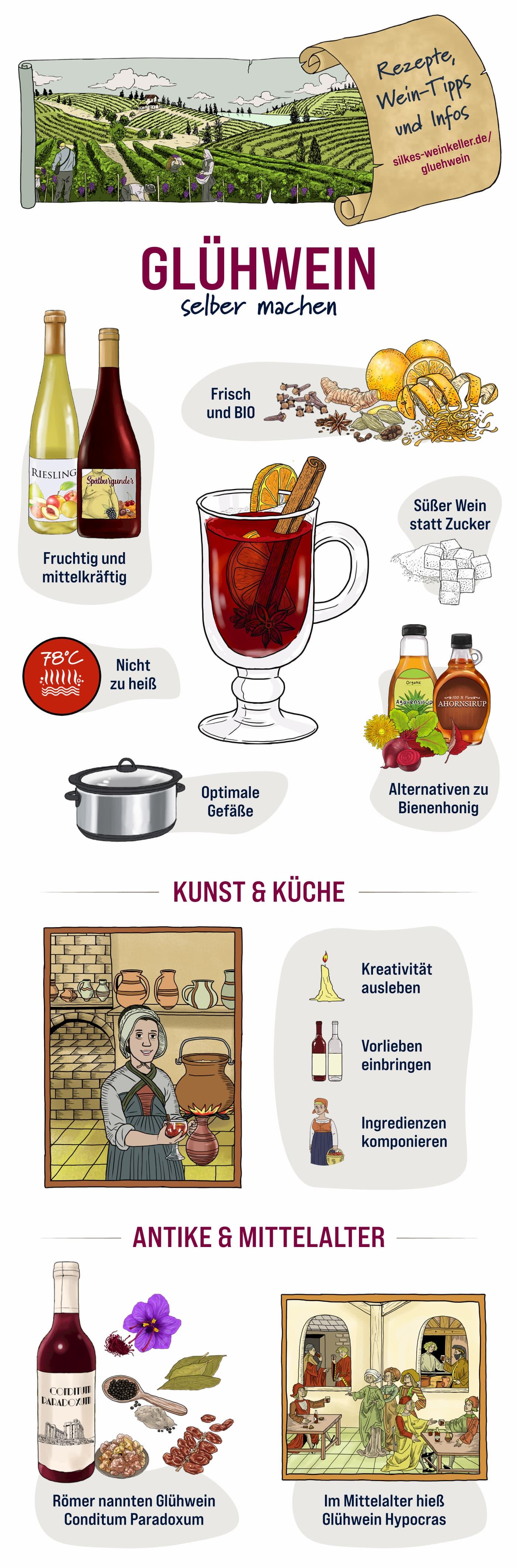 Infografik mit verschiedenen Elementen rund um Glühwein