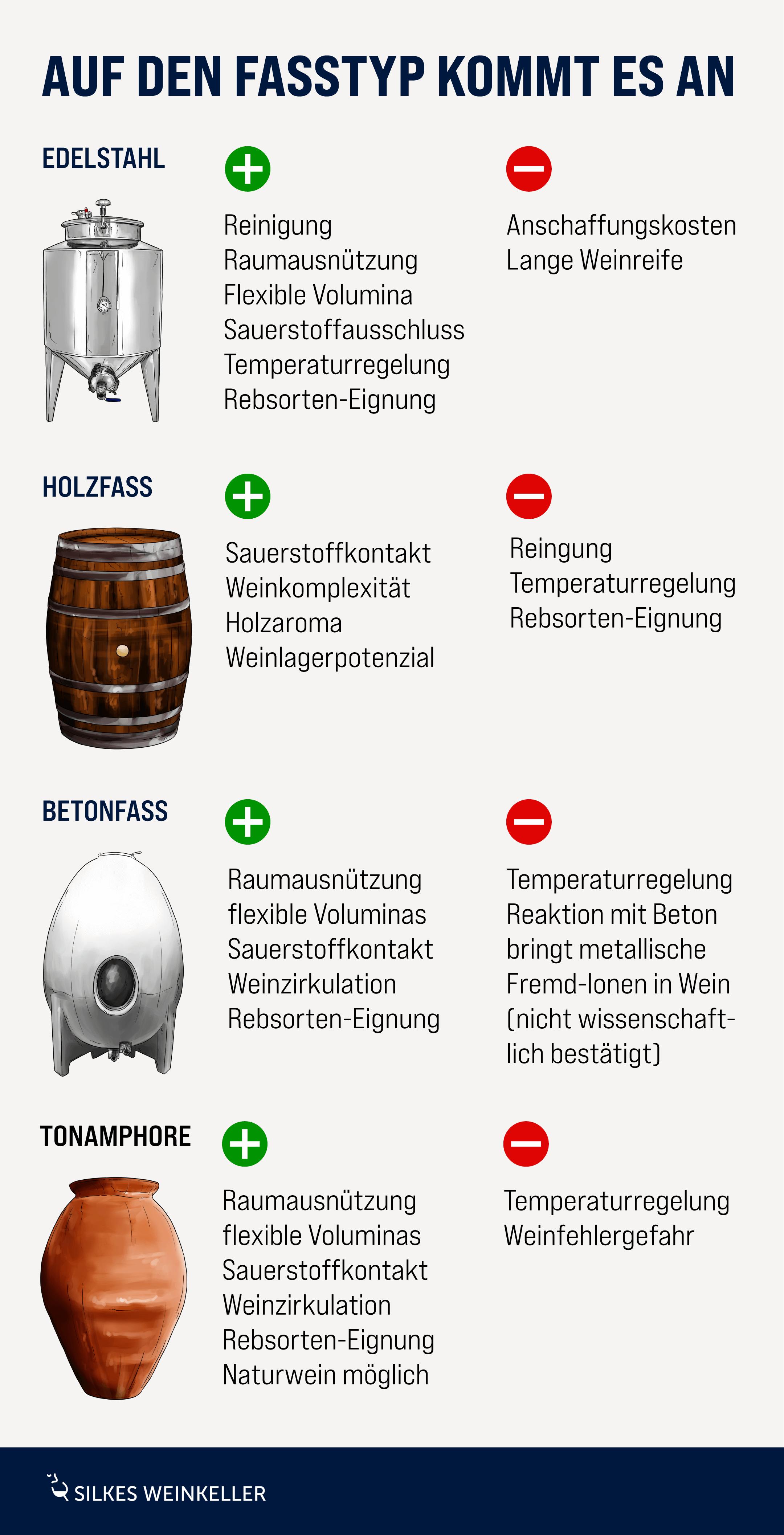 Infografik mit verschiedenen Ausbaubehältern für Wein